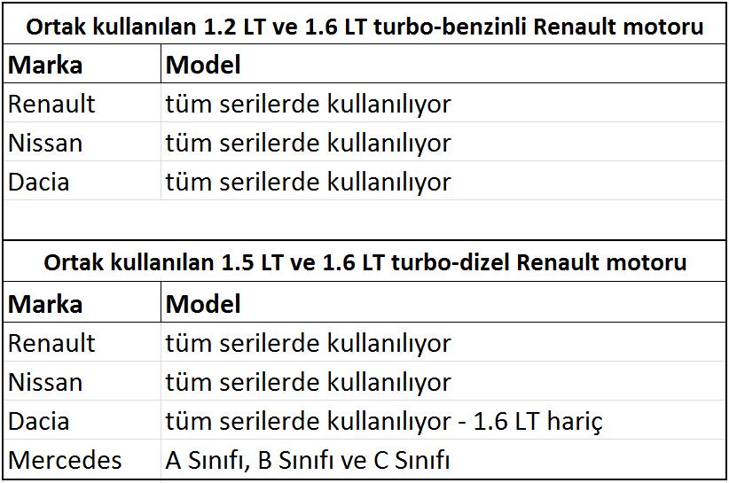 Fotoğrafta Mercedes ve Renault marka otomobiller tarafından ortak olarak kullanılan bir Renault motoru bulunuyor ve birçok kişinin aklında da artık hangi marka hangi markanın motorunu kullanıyor ? sorusu var. 10 yıl önce Renault motorlu bir Mercedes'i acaba kim aklına getirebilirdi? Hangi marka hangi markanın motorunu kullanıyor bu yazıda öğrenebilirsiniz. | Sungurlu Haber