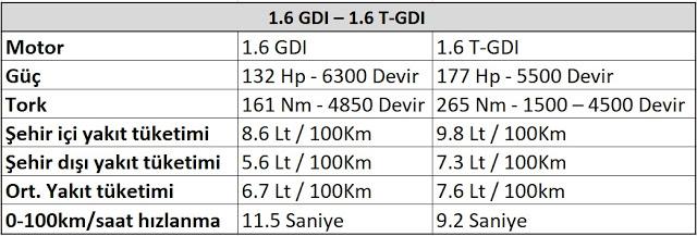 FSI, TSI, TFSI, GDI ve T-GDI