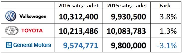 2015-2016-dünya-otomobil-satış