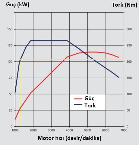 volvo 1.5lt 3 silindir turbo benzin motor güç ve tork