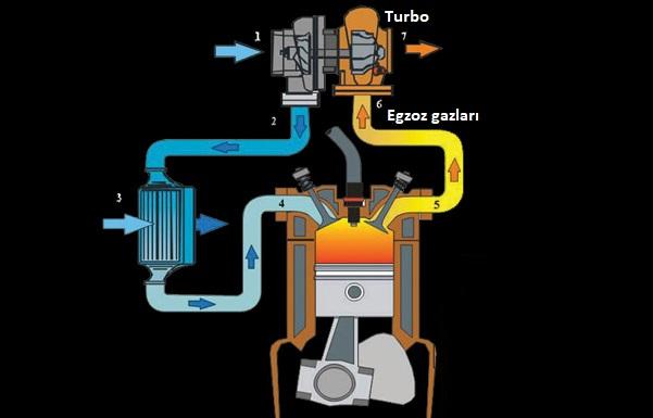 anti lag sistemi - turbo nasıl çalışır