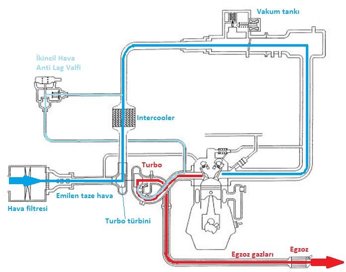 ikinci hava anti lag sistemi
