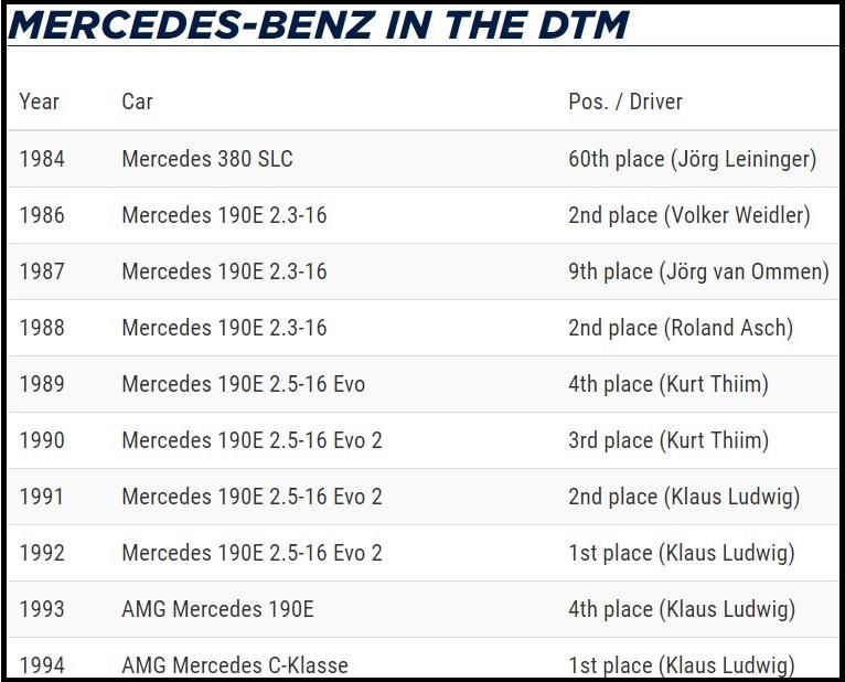 mercedes 190e dtm başarıları