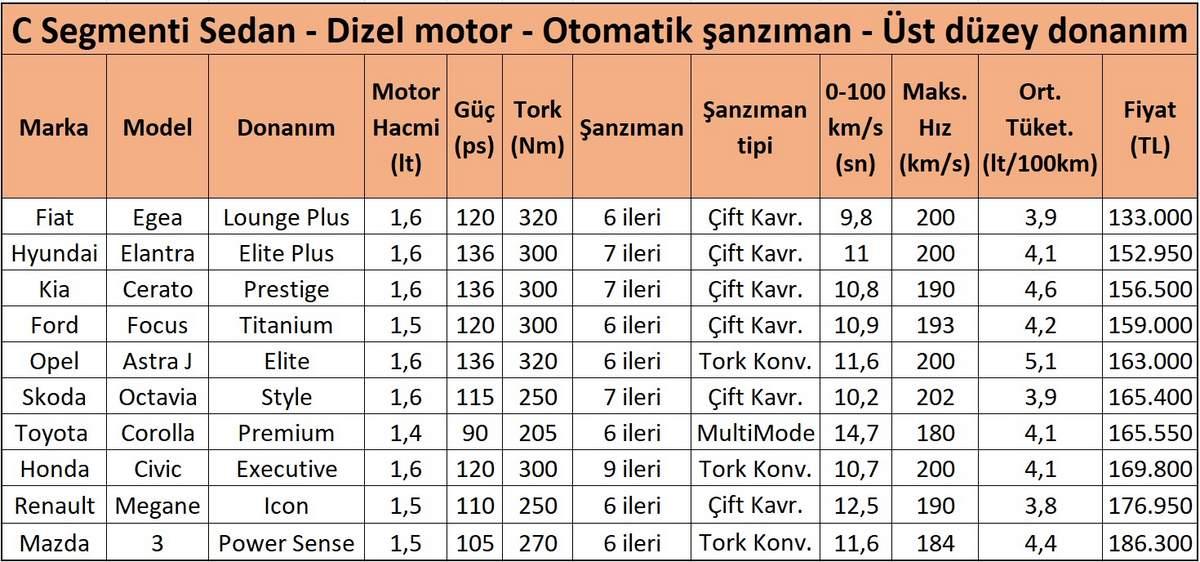 honda civic dizel otomatik ve rakipleri fiyatlar (C segmenti sedan - üst donanım)