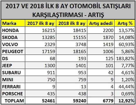 2018 ağustos otomobil satışları-2017-ağustos otomobil satışları karşılaştırma artış