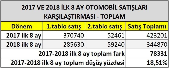 2018-ağustos-otomobil-satışları-2017-ağustos-otomobil-satışları-karşılaştırma-toplam