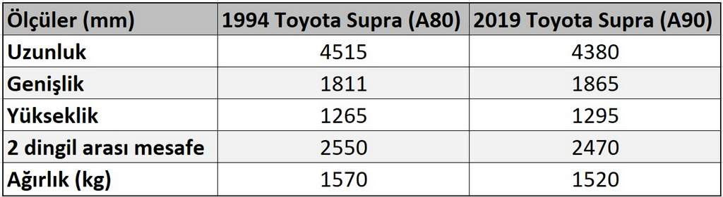 toyota supra a80 vs toyota supra a90 dimensions ölçüler