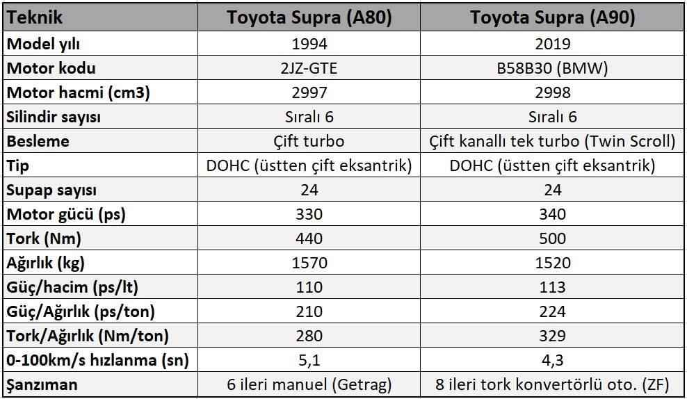 toyota supra a80 vs toyota supra a90 tecnical specs teknik detaylar performans-001