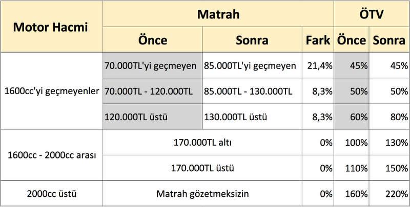ÖTV değişimi - 30 Ağustos 2020 öncesi ve sonrası